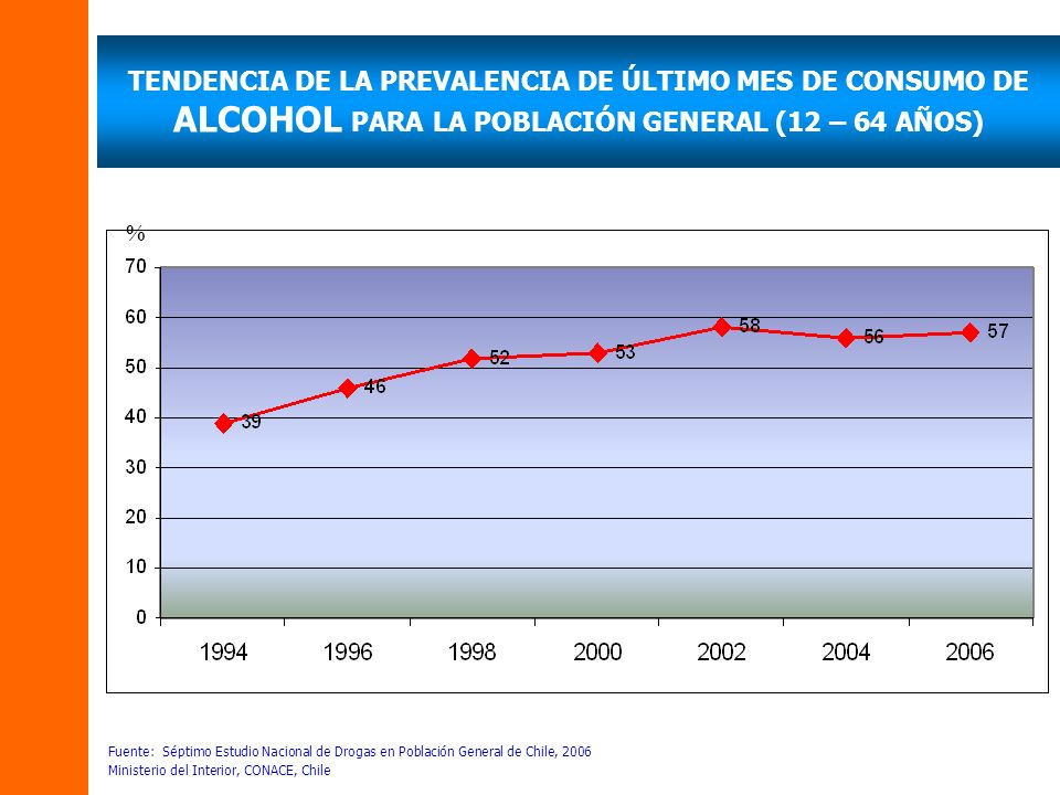 TENDENCIA DE LA PREVALENCIA DE ÚLTIMO MES DE CONSUMO DE ALCOHOL PARA LA POBLACIÓN GENERAL (12 – 64 AÑOS) Fuente: Séptimo Estudio Nacional de Drogas en Población General de Chile, 2006 Ministerio del Interior, CONACE, Chile %