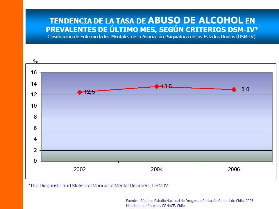 TENDENCIA DE LA TASA DE ABUSO DE ALCOHOL EN PREVALENTES DE ÚLTIMO MES, SEGÚN CRITERIOS DSM-IV* Clasificación de Enfermedades Mentales de la Asociación Psiquiátrica de los Estados Unidos (DSM-IV).