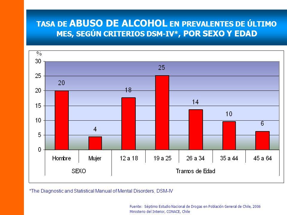 TASA DE ABUSO DE ALCOHOL EN PREVALENTES DE ÚLTIMO MES, SEGÚN CRITERIOS DSM-IV*, POR SEXO Y EDAD Fuente: Séptimo Estudio Nacional de Drogas en Població