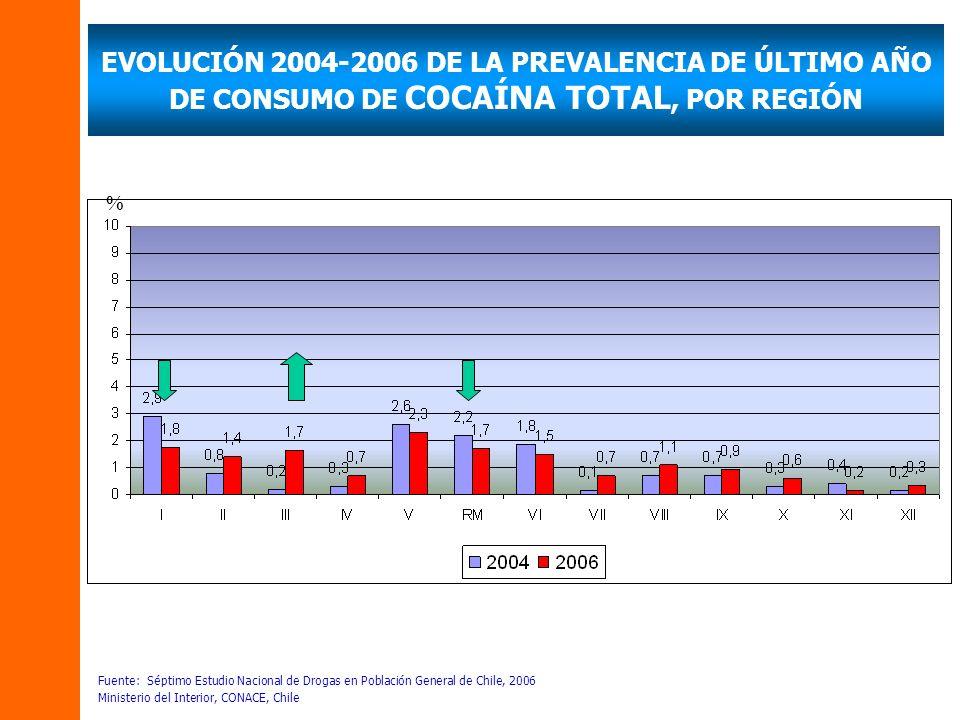 EVOLUCIÓN 2004-2006 DE LA PREVALENCIA DE ÚLTIMO AÑO DE CONSUMO DE COCAÍNA TOTAL, POR REGIÓN % Fuente: Séptimo Estudio Nacional de Drogas en Población General de Chile, 2006 Ministerio del Interior, CONACE, Chile