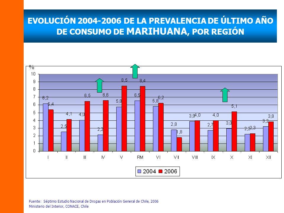 % EVOLUCIÓN 2004-2006 DE LA PREVALENCIA DE ÚLTIMO AÑO DE CONSUMO DE MARIHUANA, POR REGIÓN Fuente: Séptimo Estudio Nacional de Drogas en Población General de Chile, 2006 Ministerio del Interior, CONACE, Chile