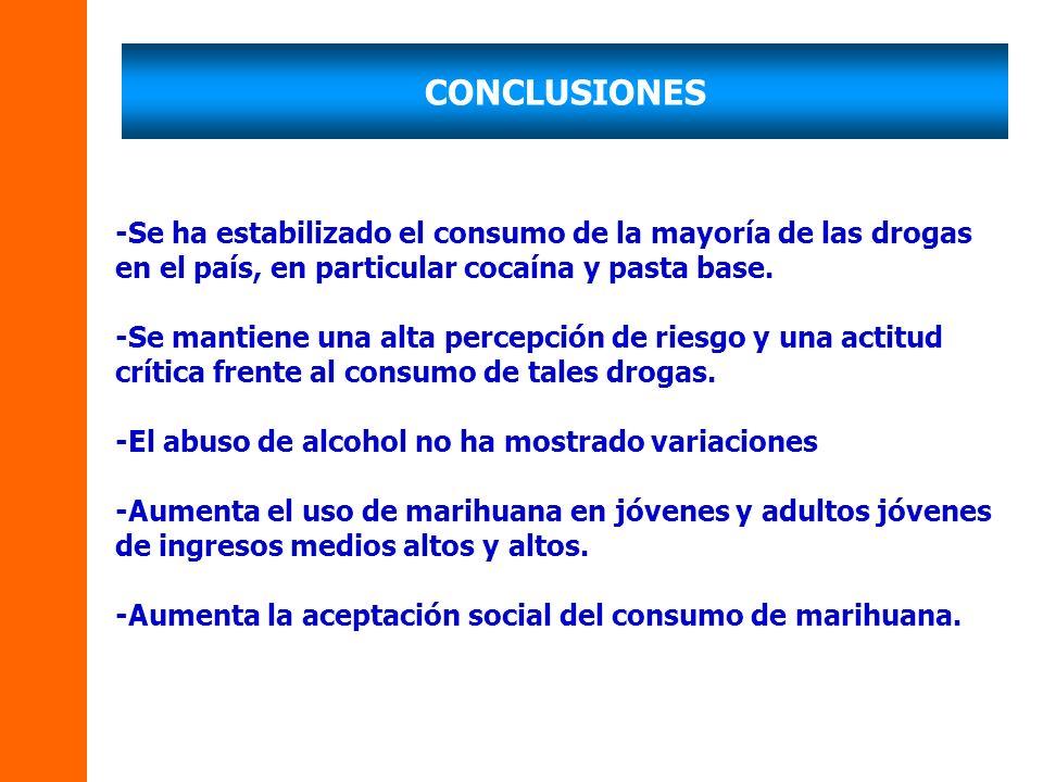CONCLUSIONES -Se ha estabilizado el consumo de la mayoría de las drogas en el país, en particular cocaína y pasta base. -Se mantiene una alta percepci