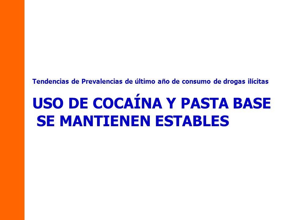 Tendencias de Prevalencias de último año de consumo de drogas ilícitas USO DE COCAÍNA Y PASTA BASE SE MANTIENEN ESTABLES