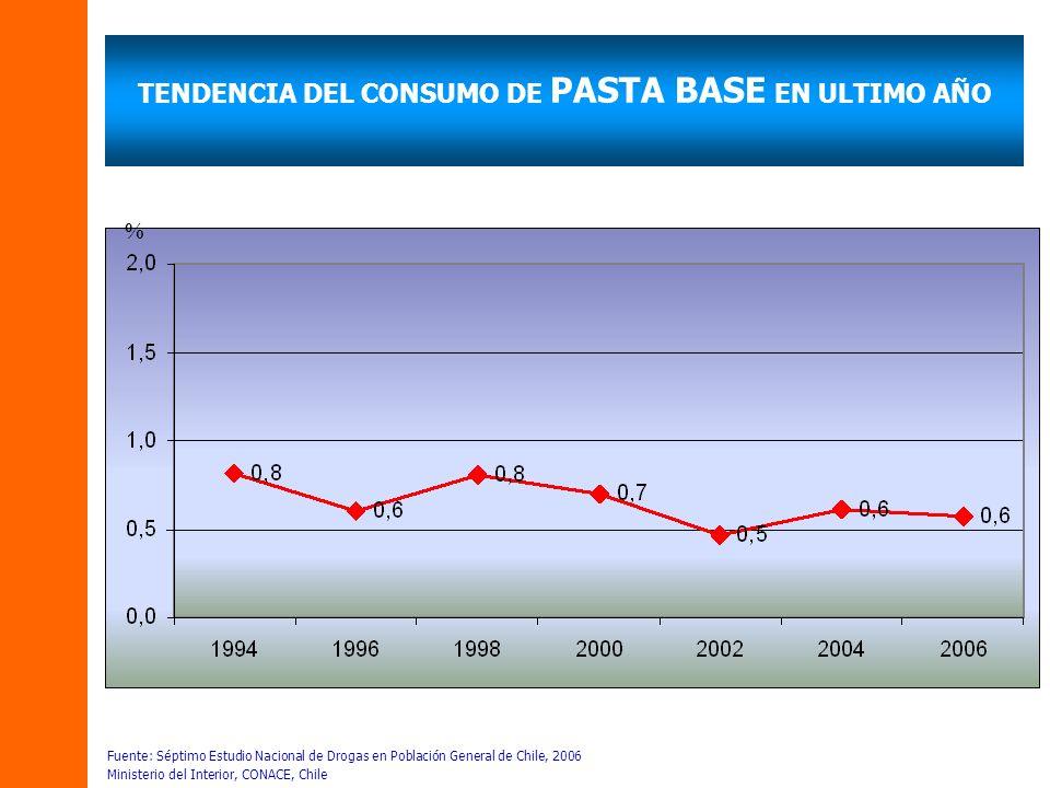 EVOLUCIÓN 2004-2006 PREVALENCIA ÚLTIMO AÑO CONSUMO DE MARIHUANA POR NIVEL DE INGRESO ECONÓMICO FAMILIAR Fuente: Séptimo Estudio Nacional de Drogas en Población General de Chile, 2006 Ministerio del Interior, CONACE, Chile %