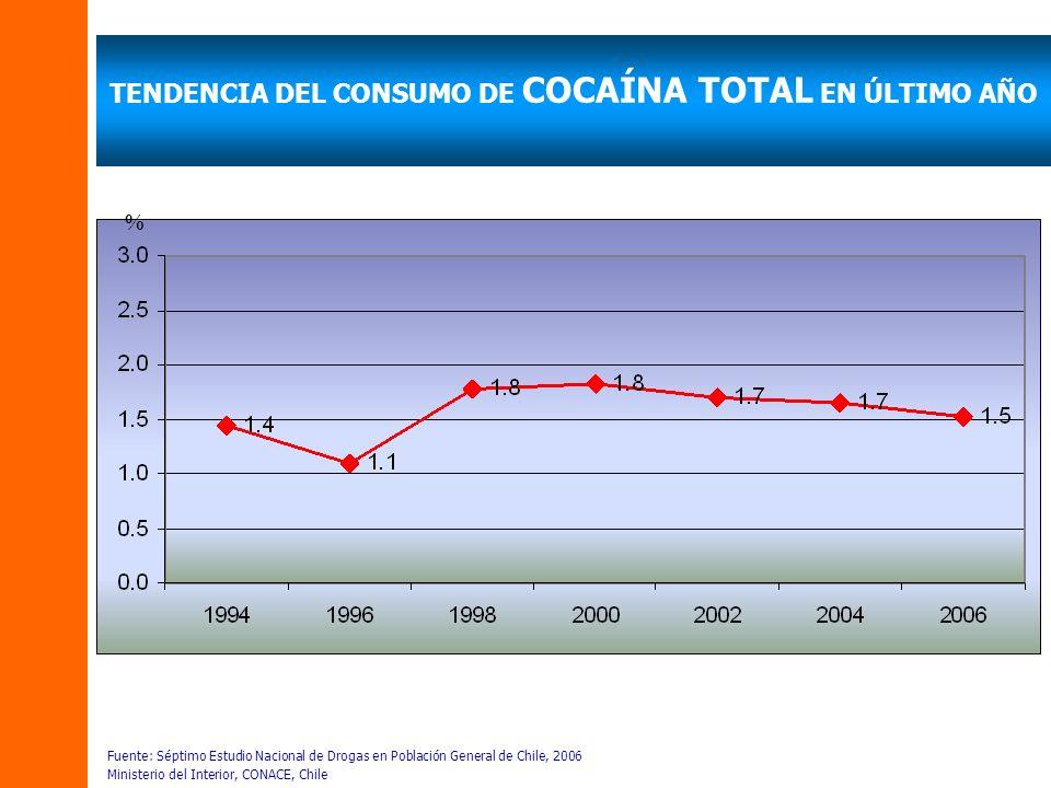 TENDENCIA DEL CONSUMO DE COCAÍNA TOTAL EN ÚLTIMO AÑO Fuente: Séptimo Estudio Nacional de Drogas en Población General de Chile, 2006 Ministerio del Interior, CONACE, Chile %