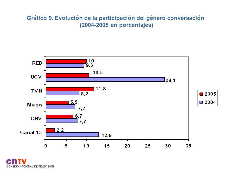 Gráfico 9. Evolución de la participación del género conversación (2004-2005 en porcentajes)