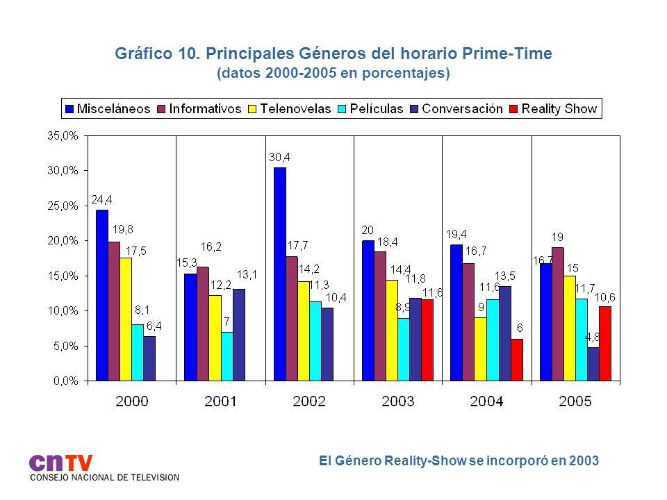 Gráfico 10. Principales Géneros del horario Prime-Time (datos 2000-2005 en porcentajes) El Género Reality-Show se incorporó en 2003