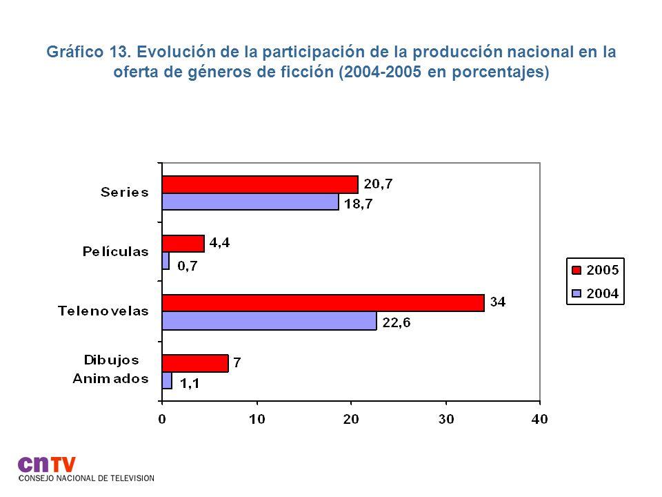Gráfico 13. Evolución de la participación de la producción nacional en la oferta de géneros de ficción (2004-2005 en porcentajes)