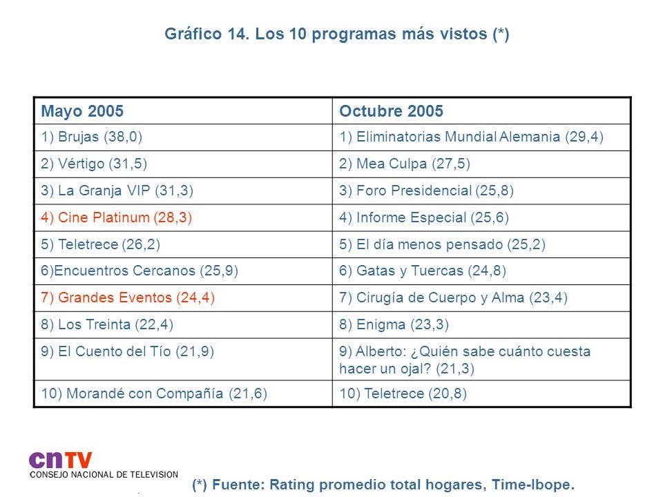 Gráfico 14. Los 10 programas más vistos (*). (*) Fuente: Rating promedio total hogares, Time-Ibope. Mayo 2005Octubre 2005 1) Brujas (38,0)1) Eliminato