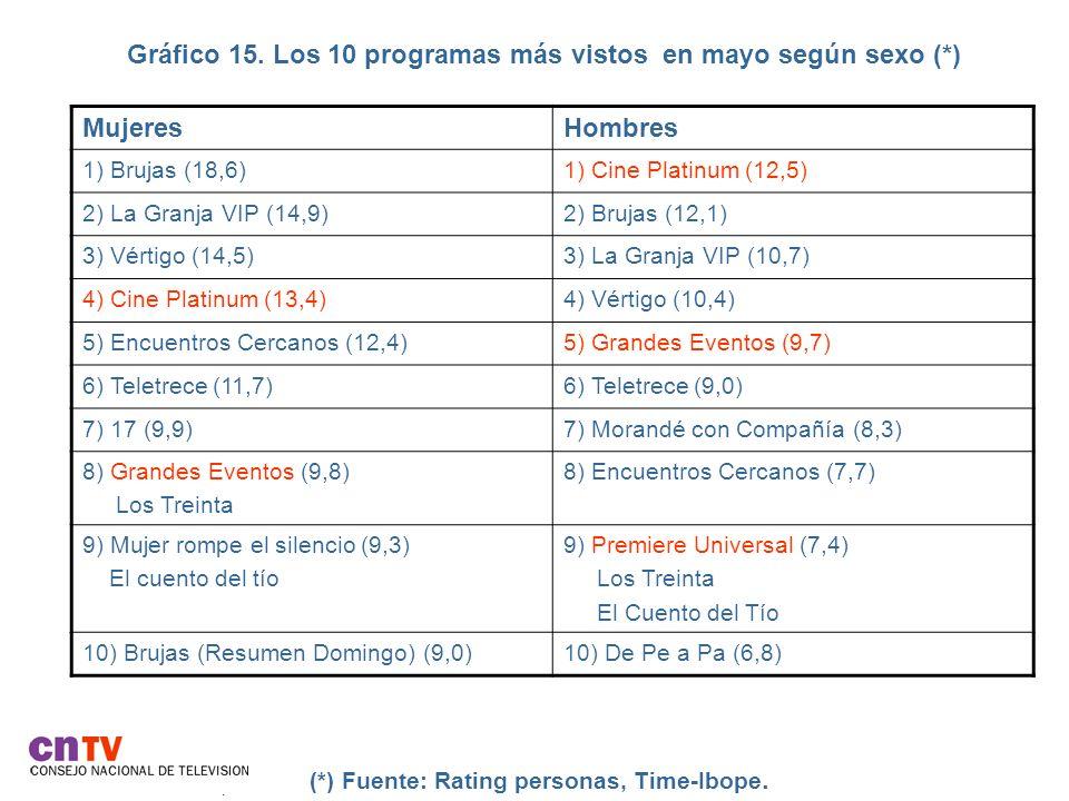 Gráfico 15. Los 10 programas más vistos en mayo según sexo (*). (*) Fuente: Rating personas, Time-Ibope. MujeresHombres 1) Brujas (18,6)1) Cine Platin
