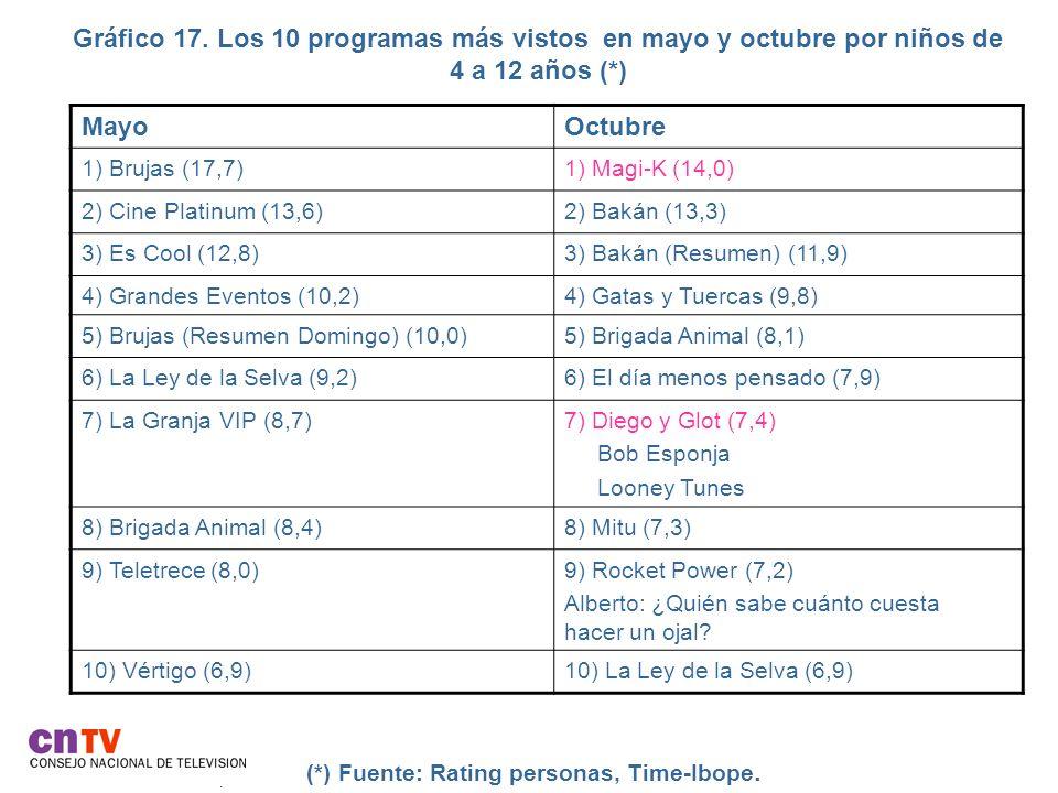 Gráfico 17. Los 10 programas más vistos en mayo y octubre por niños de 4 a 12 años (*). (*) Fuente: Rating personas, Time-Ibope. MayoOctubre 1) Brujas