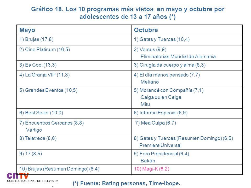 Gráfico 18. Los 10 programas más vistos en mayo y octubre por adolescentes de 13 a 17 años (*). (*) Fuente: Rating personas, Time-Ibope. MayoOctubre 1