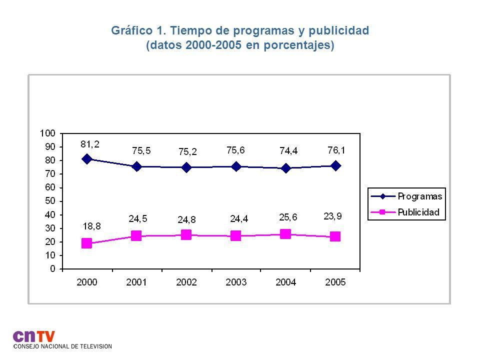Gráfico 1. Tiempo de programas y publicidad (datos 2000-2005 en porcentajes)