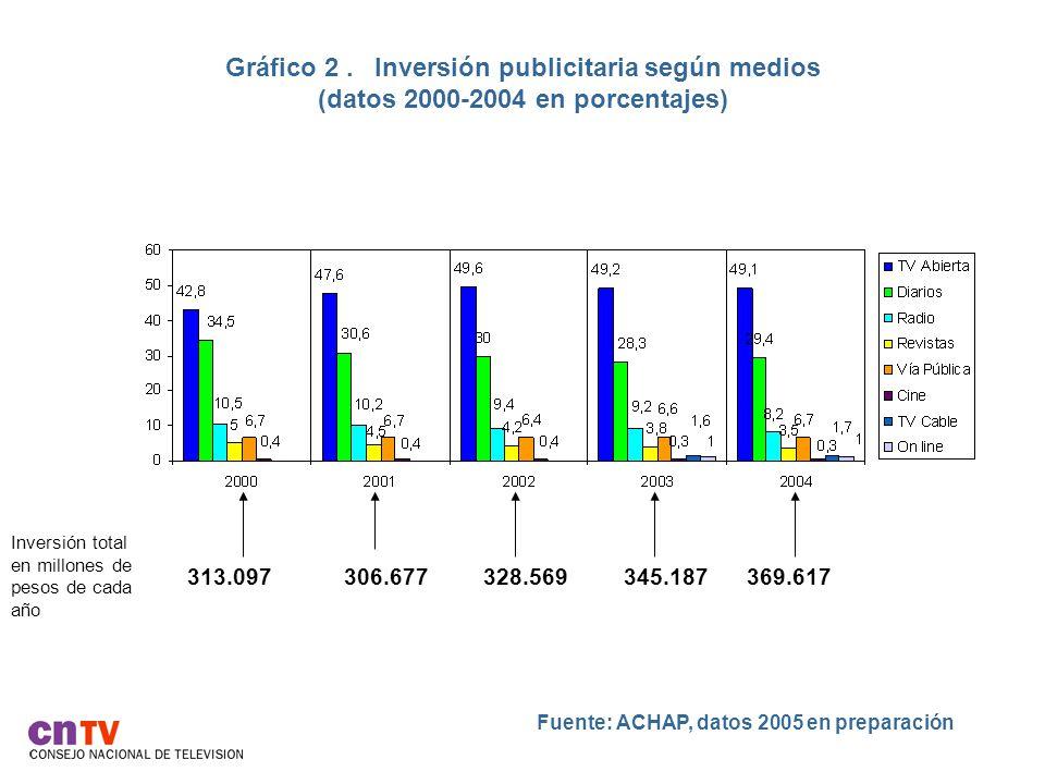 Gráfico 2. Inversión publicitaria según medios (datos 2000-2004 en porcentajes) Fuente: ACHAP, datos 2005 en preparación Inversión total en millones d