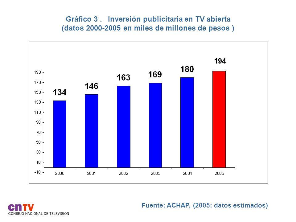 Gráfico 3. Inversión publicitaria en TV abierta (datos 2000-2005 en miles de millones de pesos ) Fuente: ACHAP, (2005: datos estimados) 194