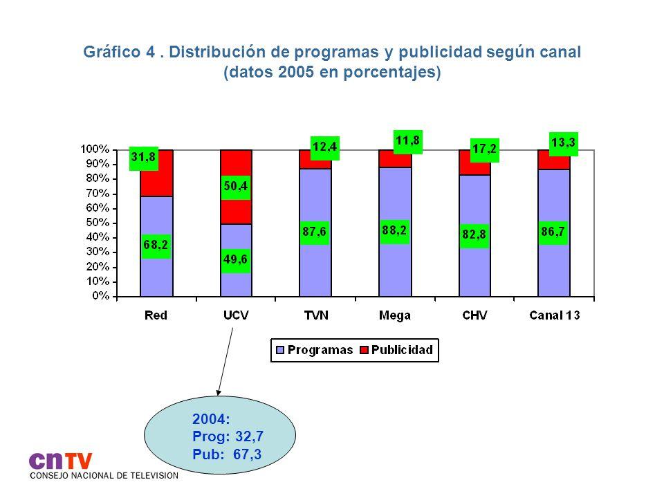 Gráfico 4. Distribución de programas y publicidad según canal (datos 2005 en porcentajes) 2004: Prog: 32,7 Pub: 67,3