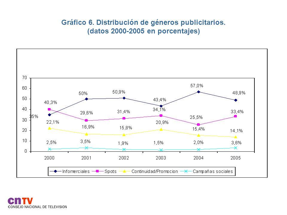 Gráfico 6. Distribución de géneros publicitarios. (datos 2000-2005 en porcentajes)