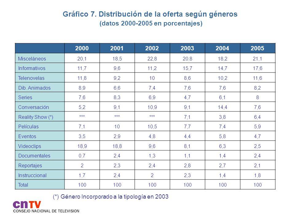 Gráfico 7. Distribución de la oferta según géneros (datos 2000-2005 en porcentajes) 200020012002200320042005 Misceláneos20,118,522,820,818,221,1 Infor