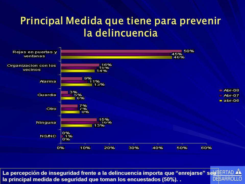 Principal Medida que tiene para prevenir la delincuencia La percepción de inseguridad frente a la delincuencia importa que enrejarse sea la principal medida de seguridad que toman los encuestados (50%)..