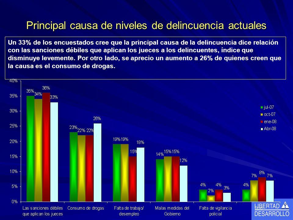 Principal causa de niveles de delincuencia actuales Un 33% de los encuestados cree que la principal causa de la delincuencia dice relación con las sanciones débiles que aplican los jueces a los delincuentes, índice que disminuye levemente.
