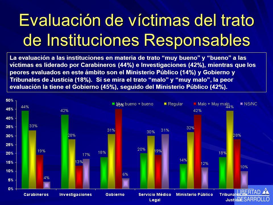 Evaluación de víctimas del trato de Instituciones Responsables La evaluación a las instituciones en materia de trato muy bueno y bueno a las víctimas es liderado por Carabineros (44%) e Investigaciones (42%), mientras que los peores evaluados en este ámbito son el Ministerio Público (14%) y Gobierno y Tribunales de Justicia (18%).