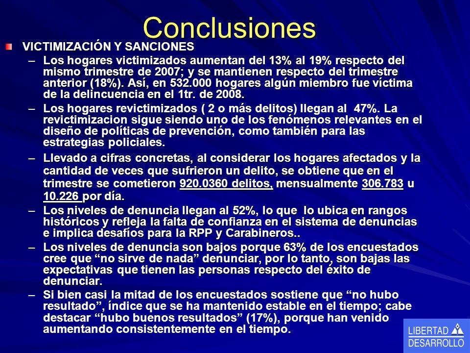 Conclusiones VICTIMIZACIÓN Y SANCIONES –Los hogares victimizados aumentan del 13% al 19% respecto del mismo trimestre de 2007; y se mantienen respecto del trimestre anterior (18%).