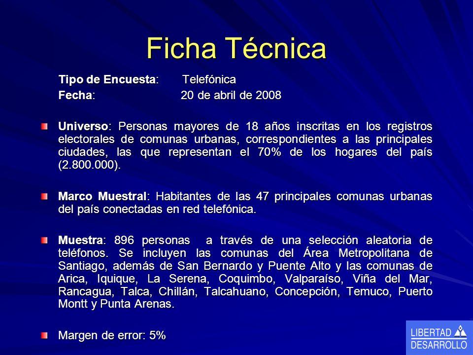 Ficha Técnica Tipo de Encuesta: Telefónica Fecha: 20 de abril de 2008 Universo: Personas mayores de 18 años inscritas en los registros electorales de comunas urbanas, correspondientes a las principales ciudades, las que representan el 70% de los hogares del país (2.800.000).