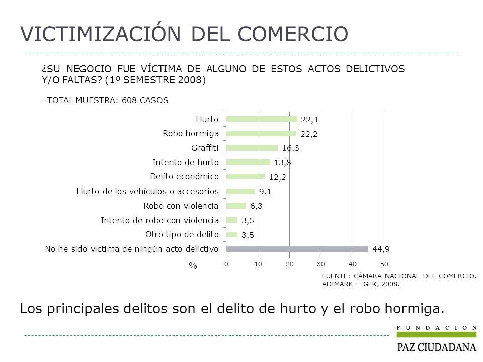 ¿SU NEGOCIO FUE VÍCTIMA DE ALGUNO DE ESTOS ACTOS DELICTIVOS Y/O FALTAS? (1º SEMESTRE 2008) TOTAL MUESTRA: 608 CASOS VICTIMIZACIÓN DEL COMERCIO FUENTE: