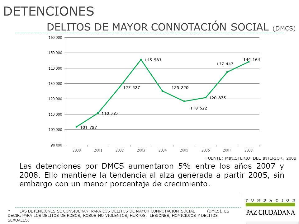 DETENCIONES DELITOS DE MAYOR CONNOTACIÓN SOCIAL (DMCS) FUENTE: MINISTERIO DEL INTERIOR, 2008 Las detenciones por DMCS aumentaron 5% entre los años 200
