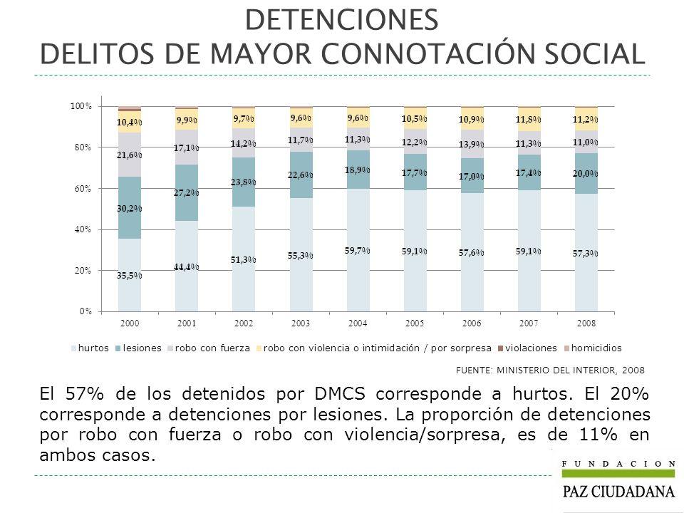 FUENTE: MINISTERIO DEL INTERIOR, 2008 El 57% de los detenidos por DMCS corresponde a hurtos. El 20% corresponde a detenciones por lesiones. La proporc