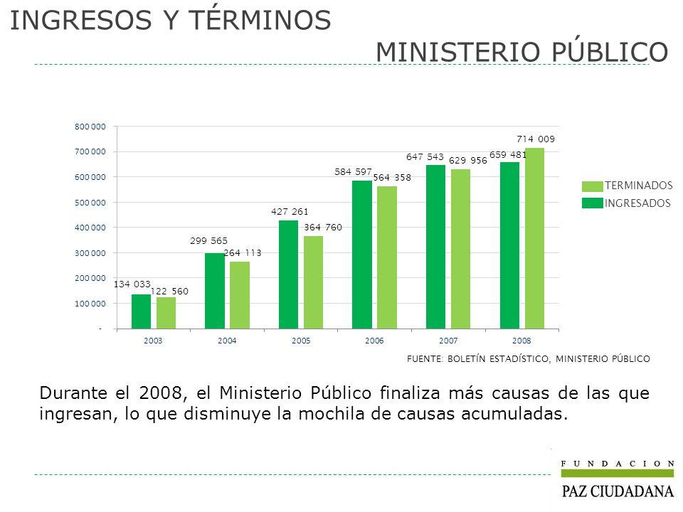 INGRESOS Y TÉRMINOS MINISTERIO PÚBLICO FUENTE: BOLETÍN ESTADÍSTICO, MINISTERIO PÚBLICO Durante el 2008, el Ministerio Público finaliza más causas de l
