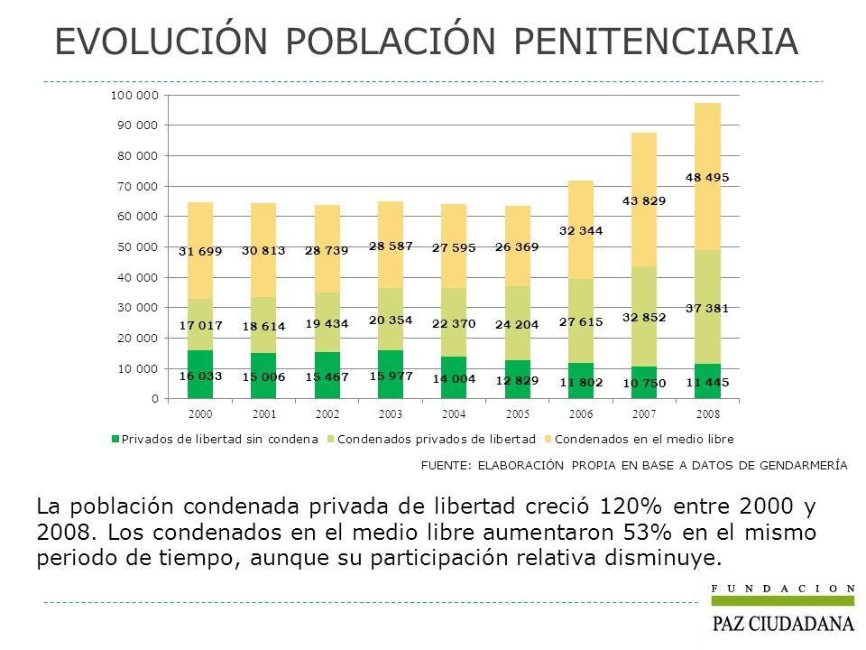 La población condenada privada de libertad creció 120% entre 2000 y 2008. Los condenados en el medio libre aumentaron 53% en el mismo periodo de tiemp