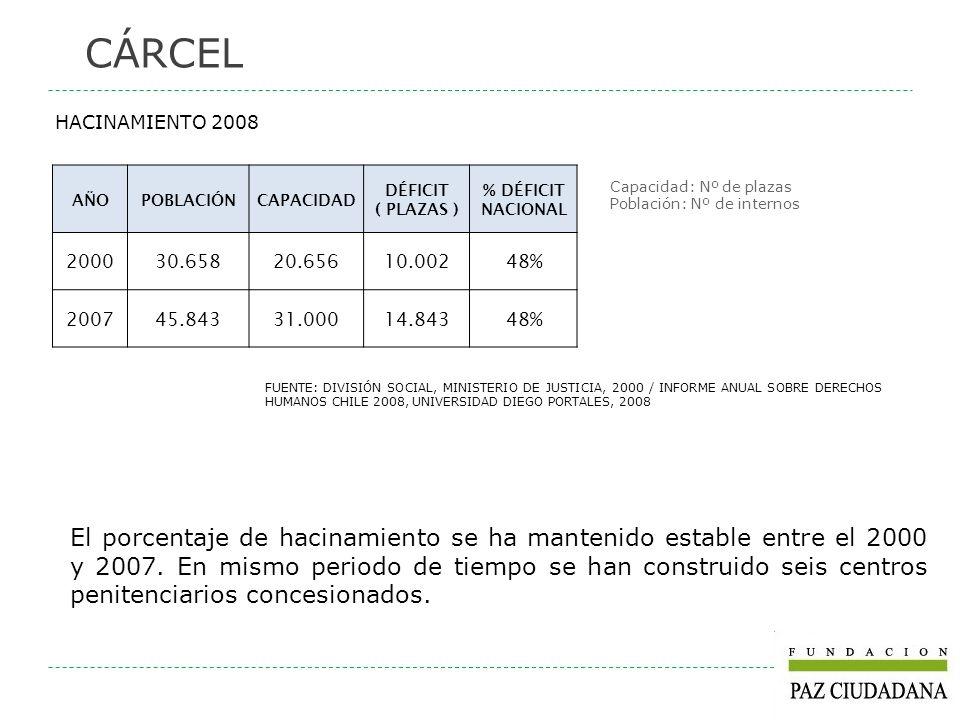 FUENTE: DIVISIÓN SOCIAL, MINISTERIO DE JUSTICIA, 2000 / INFORME ANUAL SOBRE DERECHOS HUMANOS CHILE 2008, UNIVERSIDAD DIEGO PORTALES, 2008 Capacidad: N