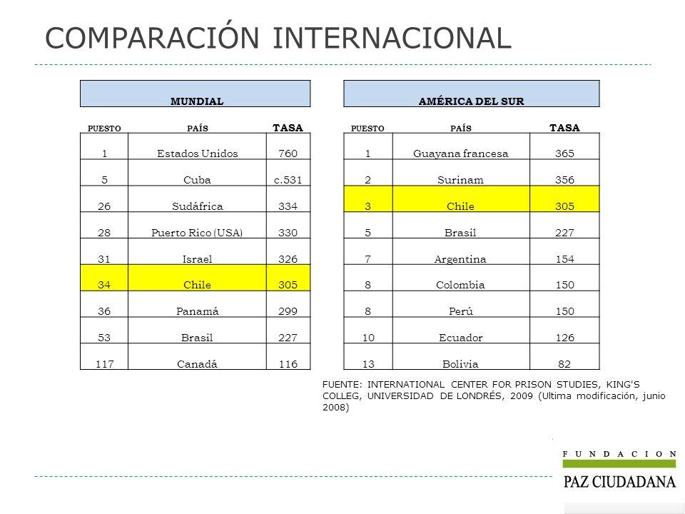 COMPARACIÓN INTERNACIONAL FUENTE: INTERNATIONAL CENTER FOR PRISON STUDIES, KING'S COLLEG, UNIVERSIDAD DE LONDRÉS, 2009 (Ultima modificación, junio 200
