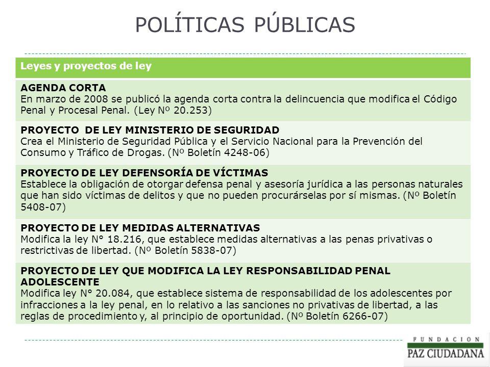 POLÍTICAS PÚBLICAS Leyes y proyectos de ley AGENDA CORTA En marzo de 2008 se publicó la agenda corta contra la delincuencia que modifica el Código Pen