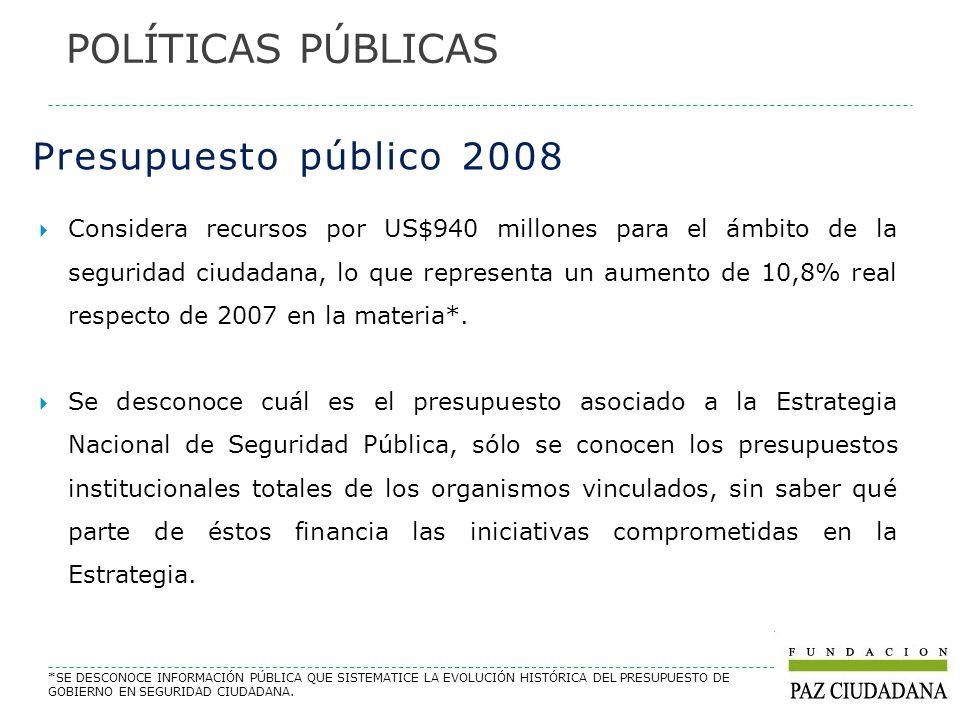 Presupuesto público 2008 Considera recursos por US$940 millones para el ámbito de la seguridad ciudadana, lo que representa un aumento de 10,8% real r