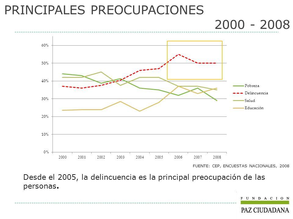 PRINCIPALES PREOCUPACIONES 2000 - 2008 FUENTE: CEP, ENCUESTAS NACIONALES, 2008 Desde el 2005, la delincuencia es la principal preocupación de las pers
