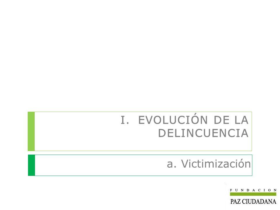 I.EVOLUCIÓN DE LA DELINCUENCIA a. Victimización