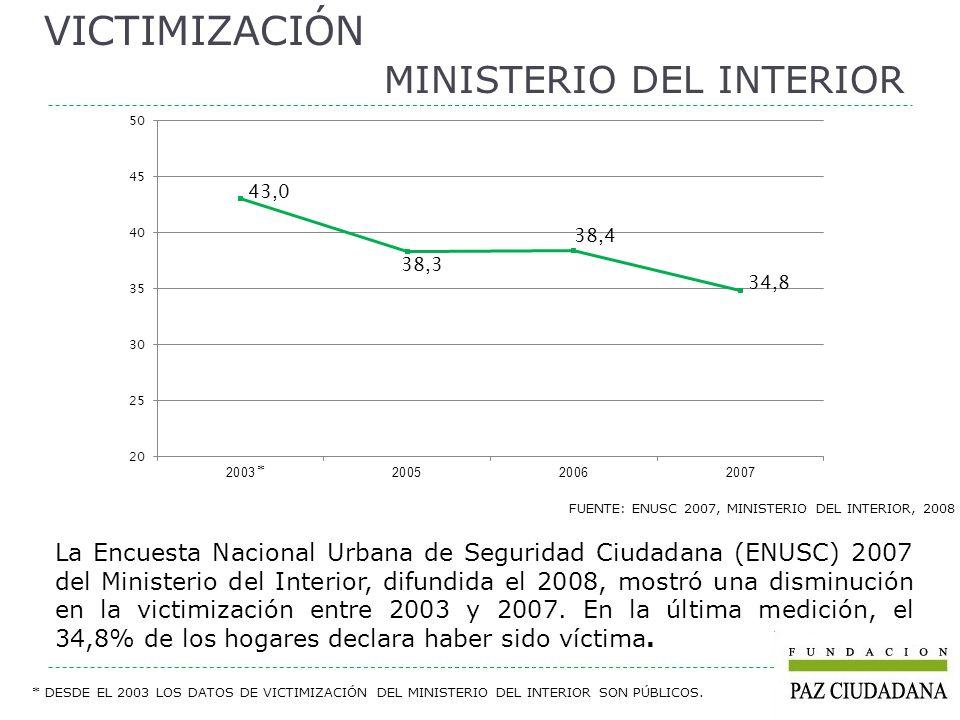 FUENTE: ÍNDICE PAZ CIUDADANA / ADIMARK-GFK JUNIO 2008 Desde el 2005, el Índice Fundación Paz Ciudadana / Adimark-GFK muestra una tendencia a la estabilización en los niveles de victimización.