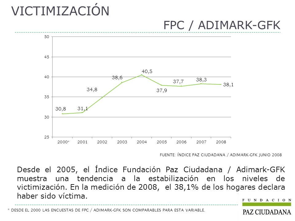 FUENTE: ÍNDICE PAZ CIUDADANA / ADIMARK-GFK JUNIO 2008 Desde el 2005, el Índice Fundación Paz Ciudadana / Adimark-GFK muestra una tendencia a la estabi