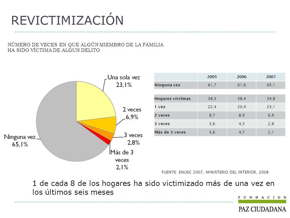 REVICTIMIZACIÓN NÚMERO DE VECES EN QUE ALGÚN MIEMBRO DE LA FAMILIA HA SIDO VÍCTIMA DE ALGUN DELITO 200520062007 Ninguna vez 61,761,665,1 Hogares vícti