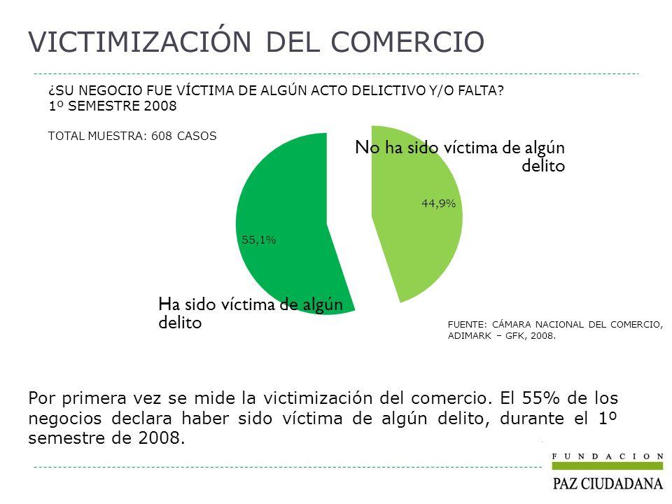 ¿SU NEGOCIO FUE VÍCTIMA DE ALGÚN ACTO DELICTIVO Y/O FALTA? 1º SEMESTRE 2008 TOTAL MUESTRA: 608 CASOS VICTIMIZACIÓN DEL COMERCIO FUENTE: CÁMARA NACIONA