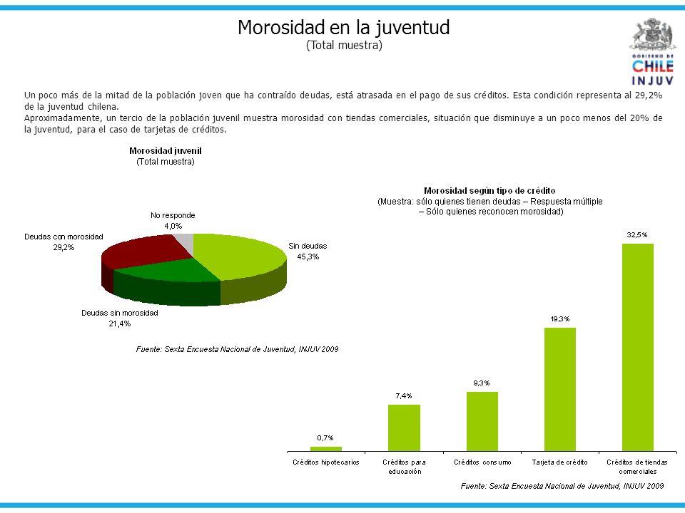Morosidad en la juventud (Total muestra) Un poco más de la mitad de la población joven que ha contraído deudas, está atrasada en el pago de sus crédit