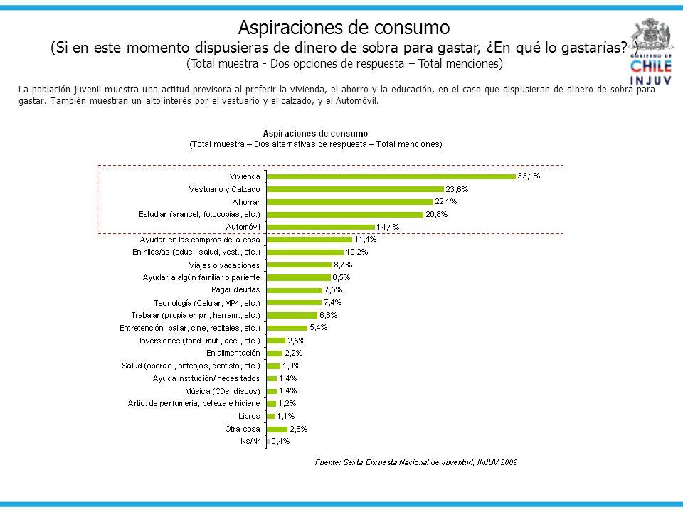 Aspiraciones de consumo (Si en este momento dispusieras de dinero de sobra para gastar, ¿En qué lo gastarías? ) (Total muestra - Dos opciones de respu