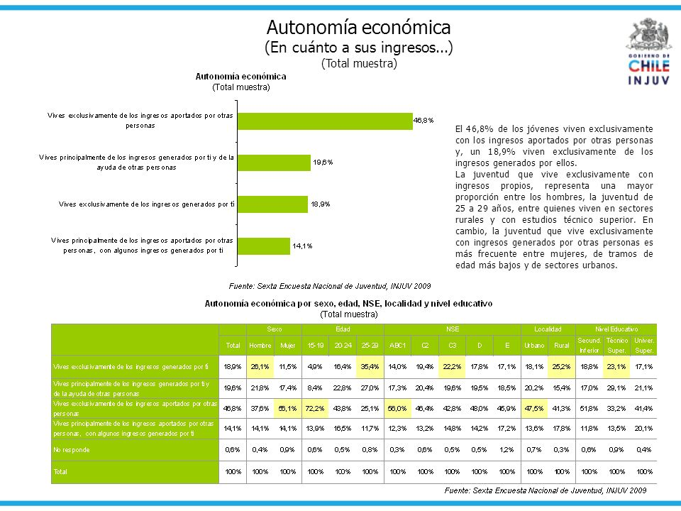 Autonomía económica por región (En cuánto a sus ingresos...) (Total muestra) Las regiones más extremas son las que presentan una proporción mayor de jóvenes que vive exclusivamente con ingresos propios.