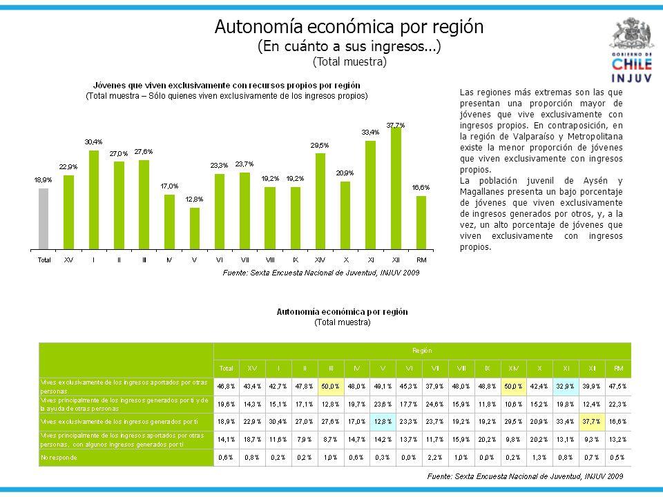 Autonomía económica por región (En cuánto a sus ingresos...) (Total muestra) Las regiones más extremas son las que presentan una proporción mayor de j