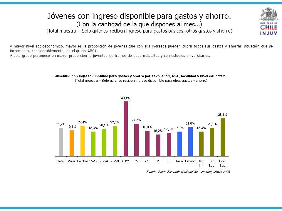 Jóvenes con ingreso disponible para gastos y ahorro. (Con la cantidad de la que dispones al mes...) (Total muestra – Sólo quienes reciben ingreso para