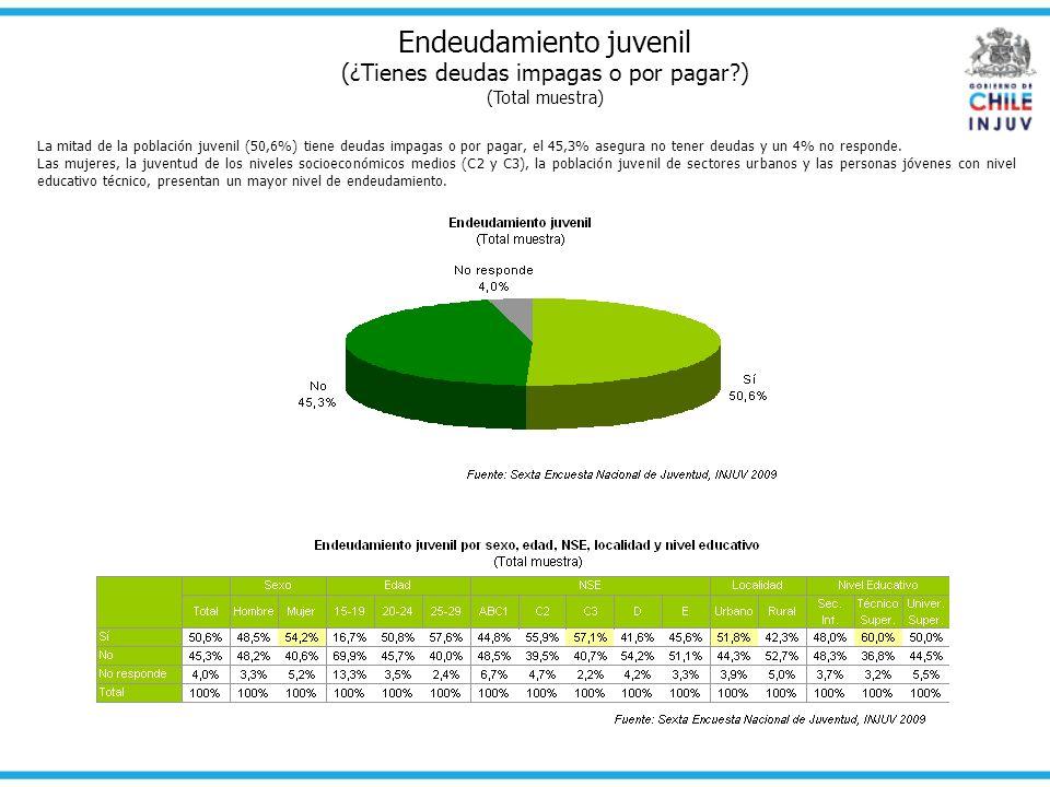 Endeudamiento juvenil (¿Tienes deudas impagas o por pagar?) (Total muestra) La mitad de la población juvenil (50,6%) tiene deudas impagas o por pagar,
