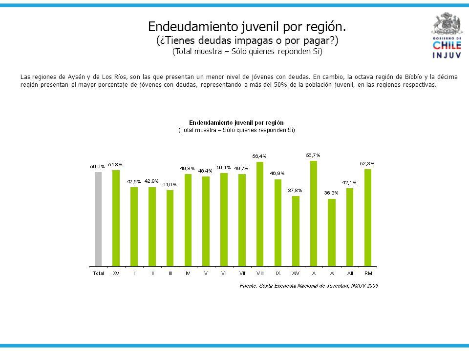 Endeudamiento juvenil por región. (¿Tienes deudas impagas o por pagar?) (Total muestra – Sólo quienes reponden Sí) Las regiones de Aysén y de Los Ríos