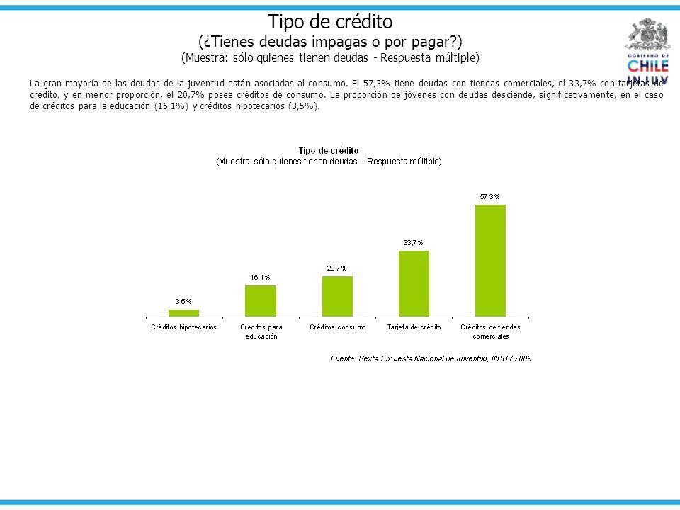 Tipo de crédito (¿Tienes deudas impagas o por pagar?) (Muestra: sólo quienes tienen deudas - Respuesta múltiple) La gran mayoría de las deudas de la j